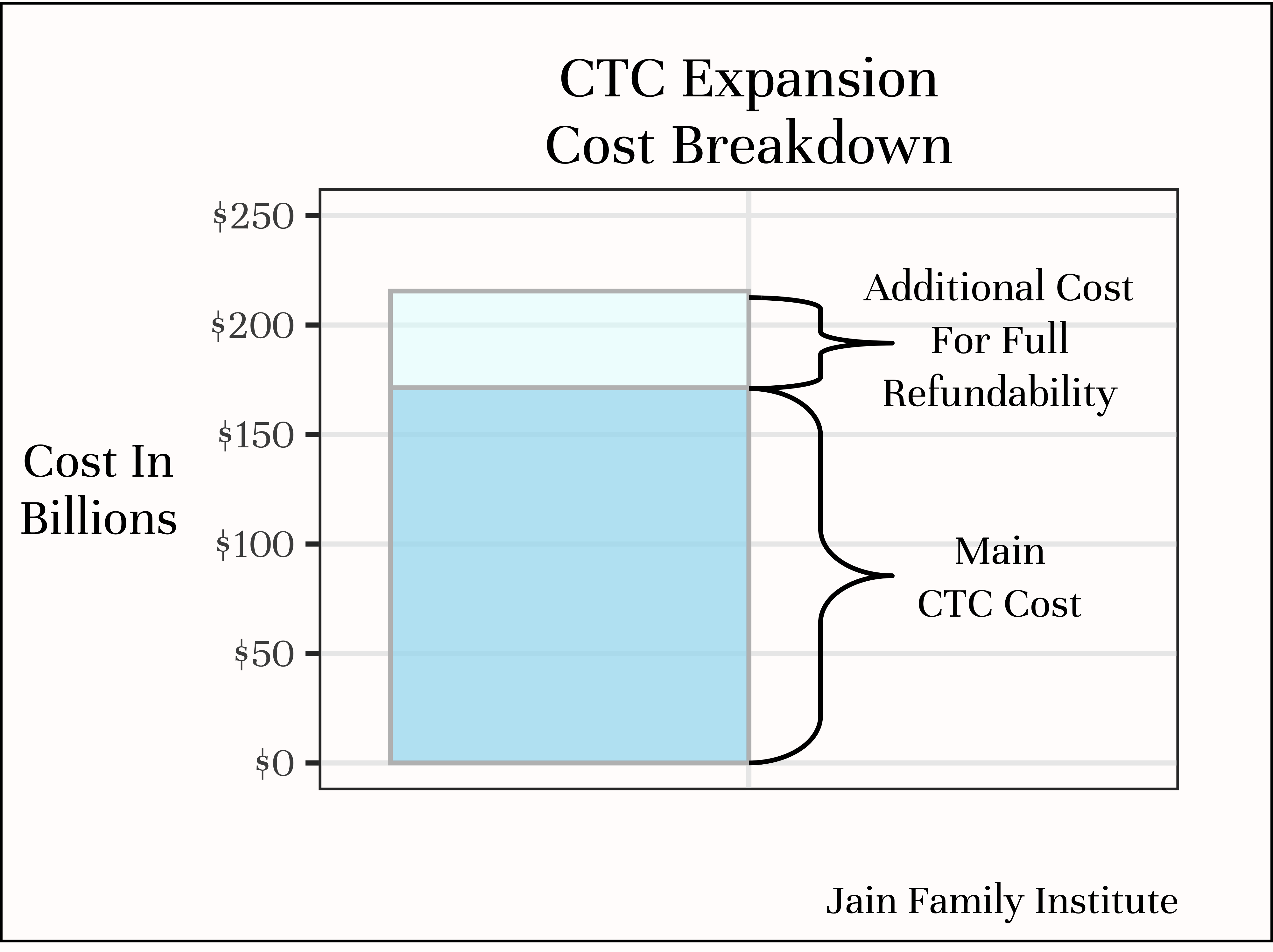Cost breakdown of CTC expansion, showing little (relative) additional cost for full refundability.
