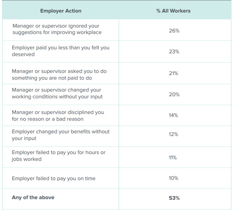Roosevelt Institute Report Graph on Employer Power - Survey Results. 53% of workers experienced some form of employer action that negatively reflects worker input and power.