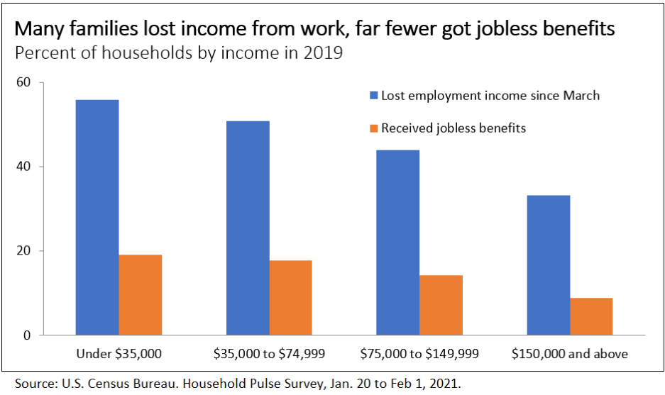 Bar graph showing the numbers of households who lost income versus those that received jobless benefits – higher income households received less support with income loss.