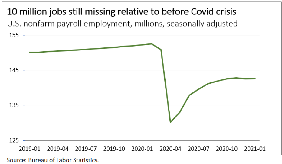 Line graph showing 10 million jobs still missing relative to before the pandemic