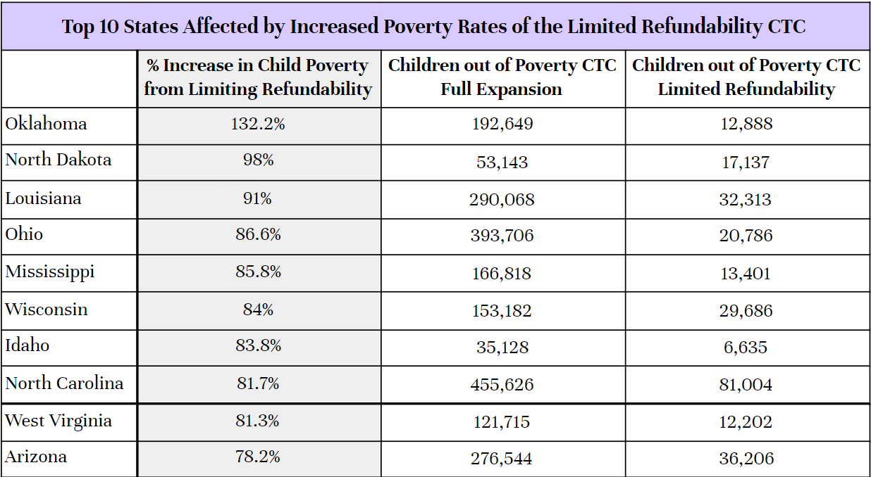 Table of top ten states for worst poverty impacts.